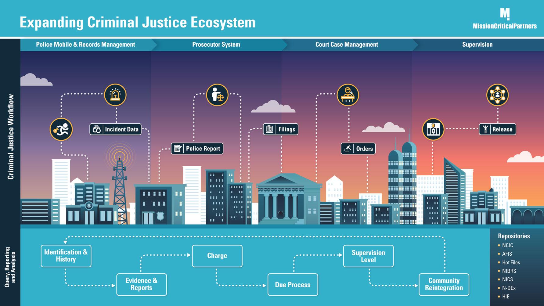 MCP_Expanded_Criminal_Justice_Ecosystem_Slide_2020_60